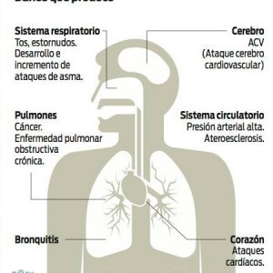 Síntomas de respirar contaminación